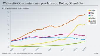 Αυξάνονται οι εκπομπές ρύπων από την χρήση ορυκτών καυσίμων