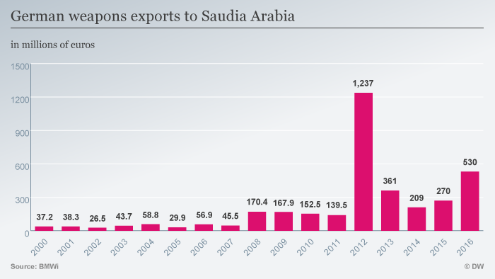 Graph showing German arms exports to Saudi Arabia