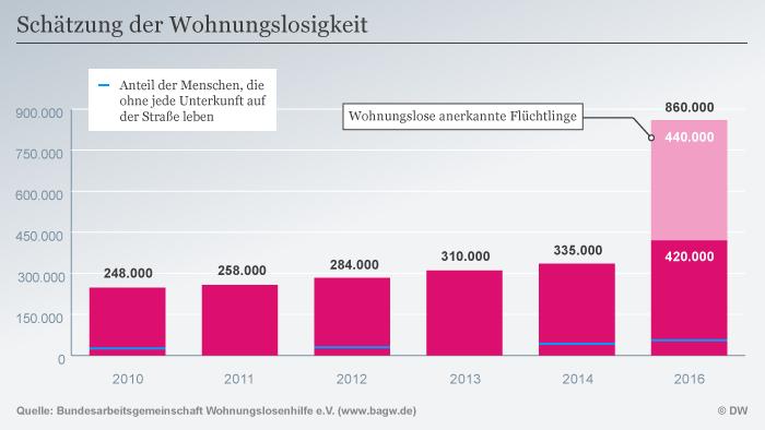 Infografik: Schätzung der Wohnungslosigkeit (DW Grafik)
