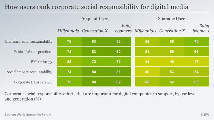 Infografik EN How users rank corporate social responsibility for digital media