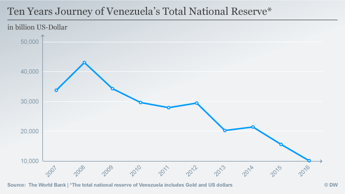 A graphic of Venezuela's dwindling foreign currency reserves