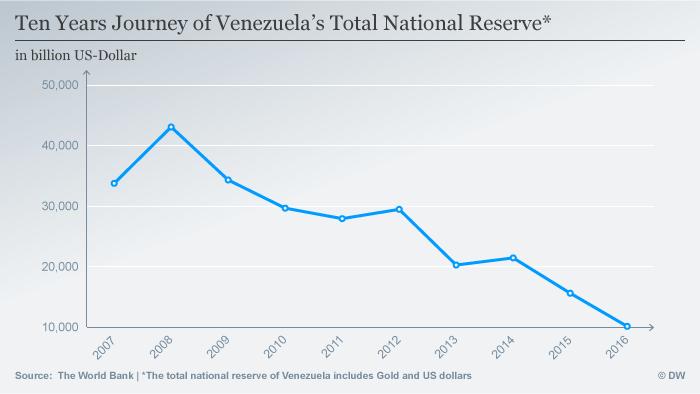 Infografik Venezuela's Total National Reserve ENG