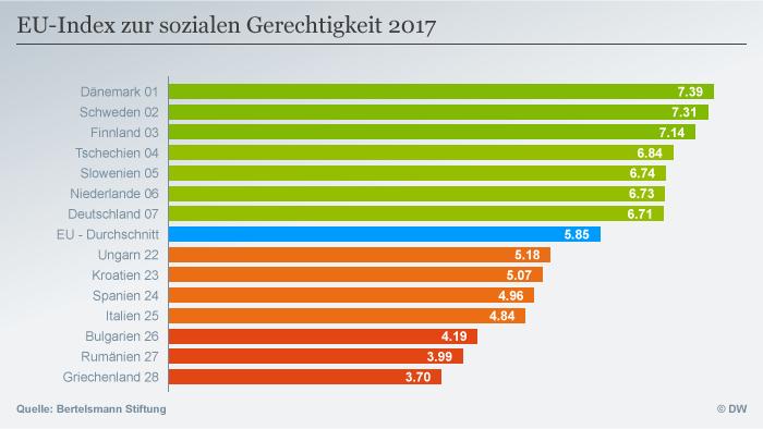 Indicele echităţii sociale în spaţiul UE, în baza studiului Bertelsmann