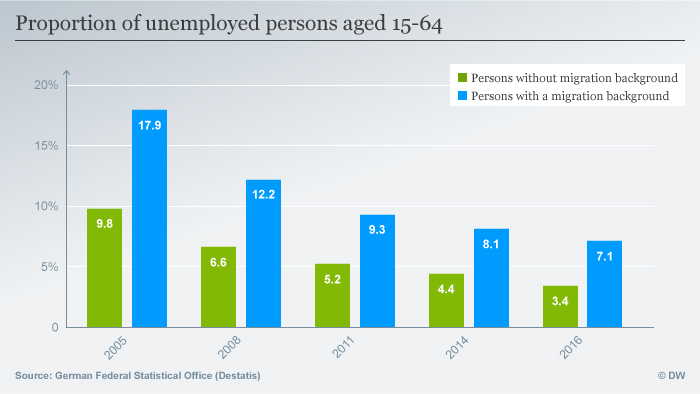 A graph showing the proportion of unemployed persons aged 15 - 64