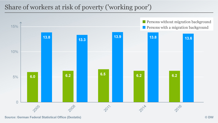 A graph showing the share of workers at risk of poverty