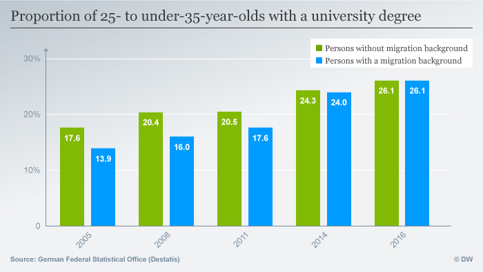 A graph showing the proportion of 25 to under 35 year olds with a university degree