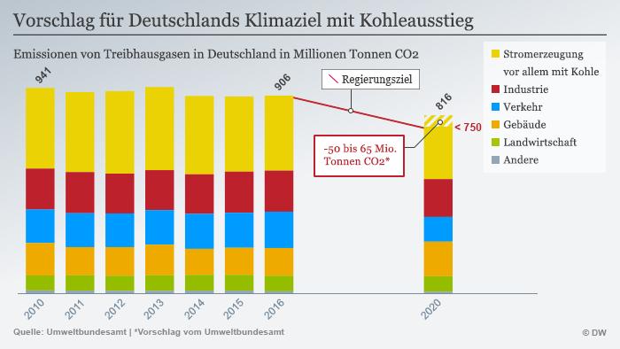 Infografik Klimaziel mit Kohleausstieg