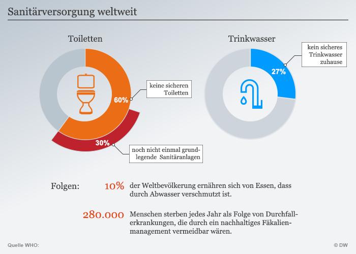 Infografik Sanitärversorgung weltweit DEU