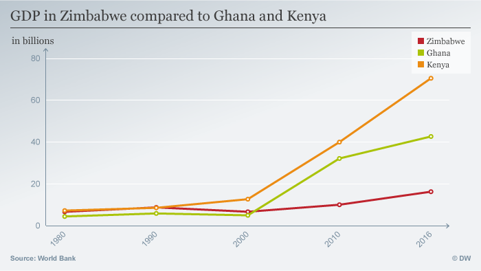 A graph comparing the GDP of Zimbabwe, Ghana and Kenya.