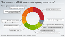 Infografik Ausländische Agenten in Russland NGO RUS