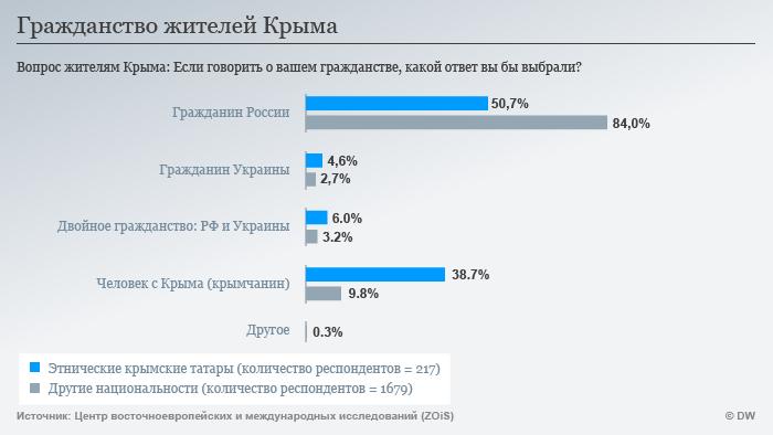 Инфографика: гражданство жителей Крыма