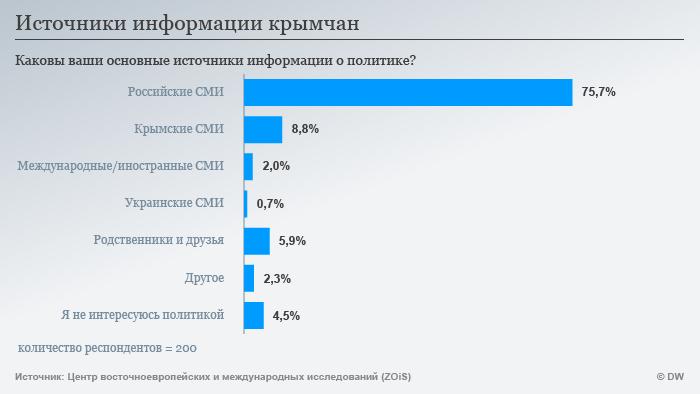 Инфографика: источники информации жителей Крыма
