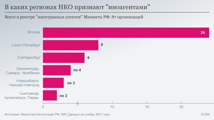 """Infografik In welchen Regionen werden NGOs als """"Agenten"""" eingestuft RUS"""