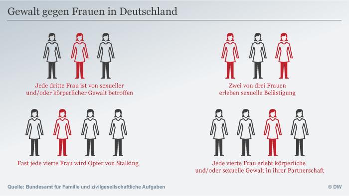 Infografik Gewalt gegen Frauen (DW)