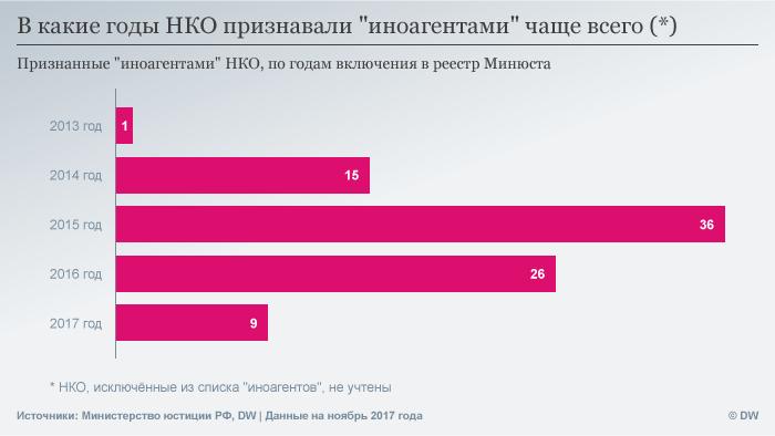 Инфографика: В какие годы НКО признавали иноагентами чаще всего