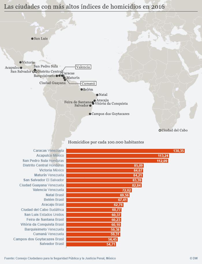 Städte mit der höchsten Mordrate 2016 spanisch