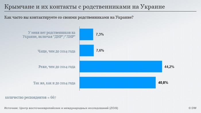 Infografik ZOIS in Touch RUS korrigiert