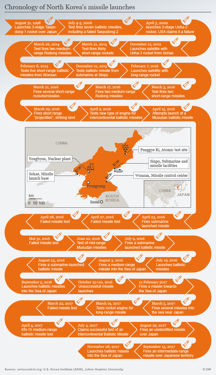 Infografik Timeline North Korean missile tests
