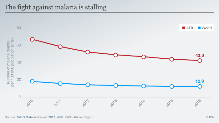Graph of malaria deaths per 100,000 population in the world and in Africa.