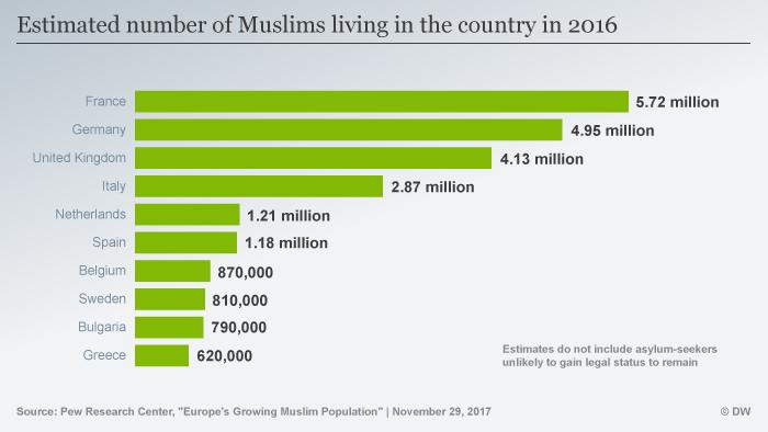 Populasi Muslim di beberapa negara Eropa 2016
