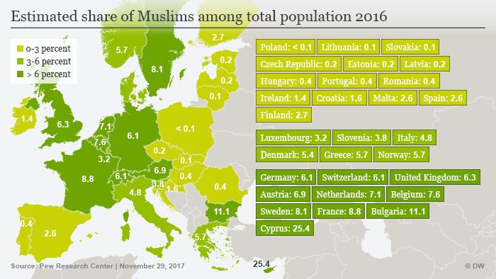 Populasi Muslim dalam persentase populasi total di beberapa negara Eropa