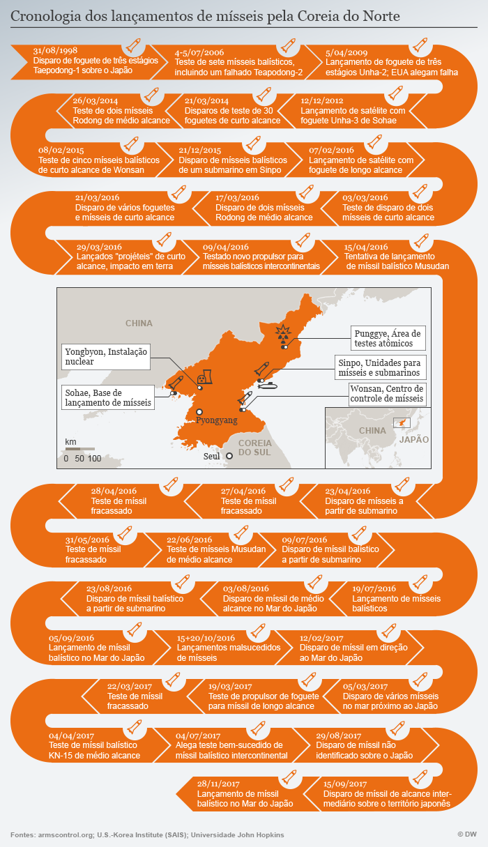 Infografik Timeline Nordkorea Chronologie POR