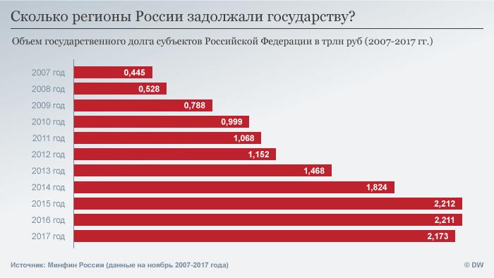 Долги регионов госбюджету РФ