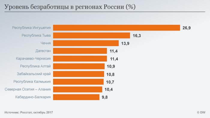 Уровень безработицы в регионах РФ
