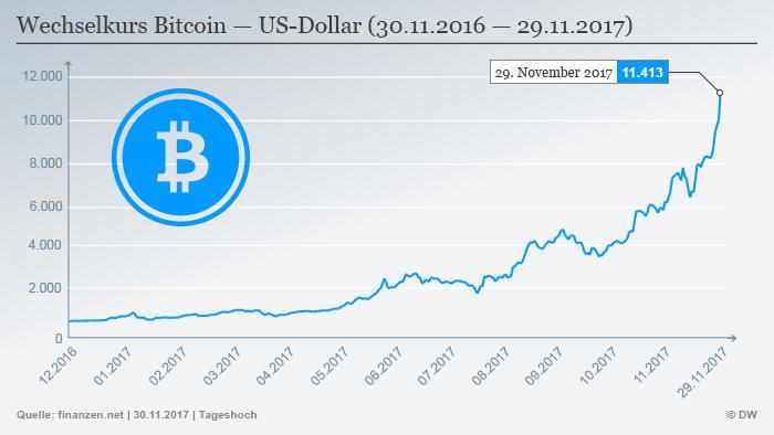 Infografik Wechselkurs Bitcoin Dollar DEU