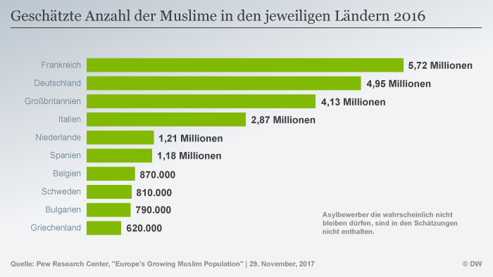 Infografik Muslime in Europa Anzahl Top Ten DEU