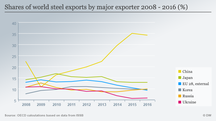 Infographic showing shares of world steel exports