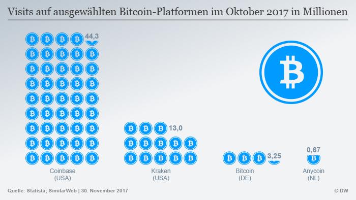 Infografik Visits Bitcoin-Platforme DEU