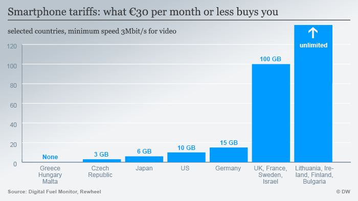 Infografik Smartphone tariffs: what €30 per month or less buys you ENG