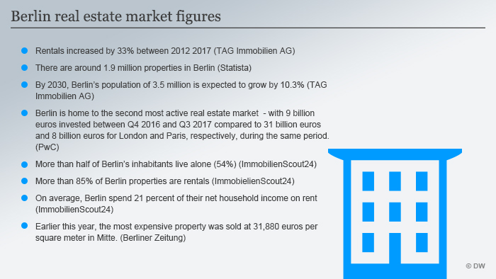 Infografik Berlin real estate market figures ENG