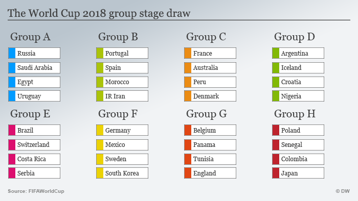 c577728a1 Germany with Mexico, Sweden and South Korea in Group F   Sports ...