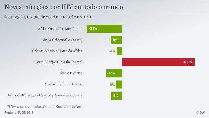 Infografik Entwicklung der HIV-Neuinfektionen weltweit BRA
