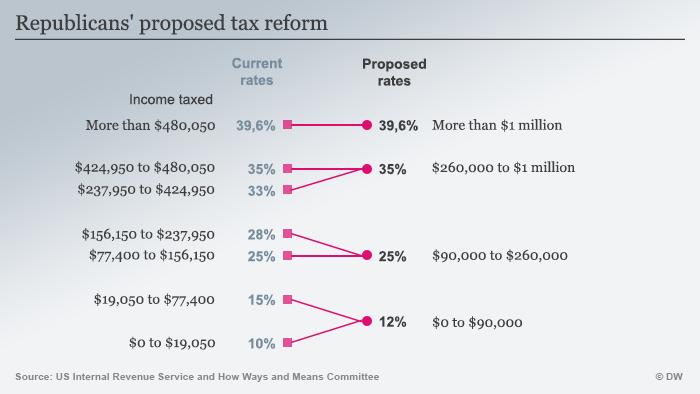 Infografik neue Steuersätze USA ENG