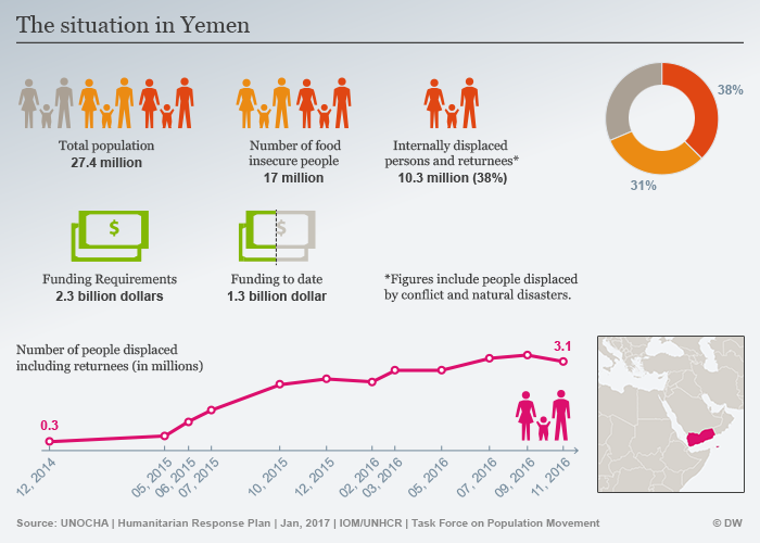 Infografik Situation in Yemen ENG