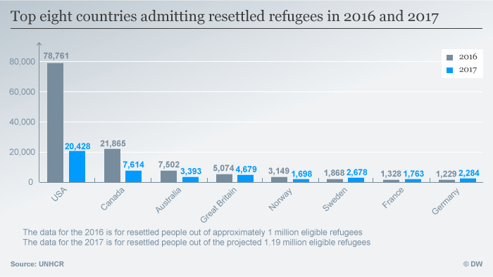 Infografik top countries admitting resettled refugees ENG