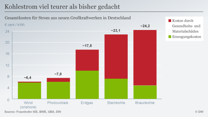 Infografik Stromproduktion Kosten Deutschland DEU