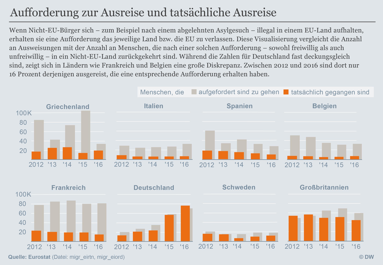 Datenvisualisierung Deutsch Ausreiseaufforderung nach Ländern
