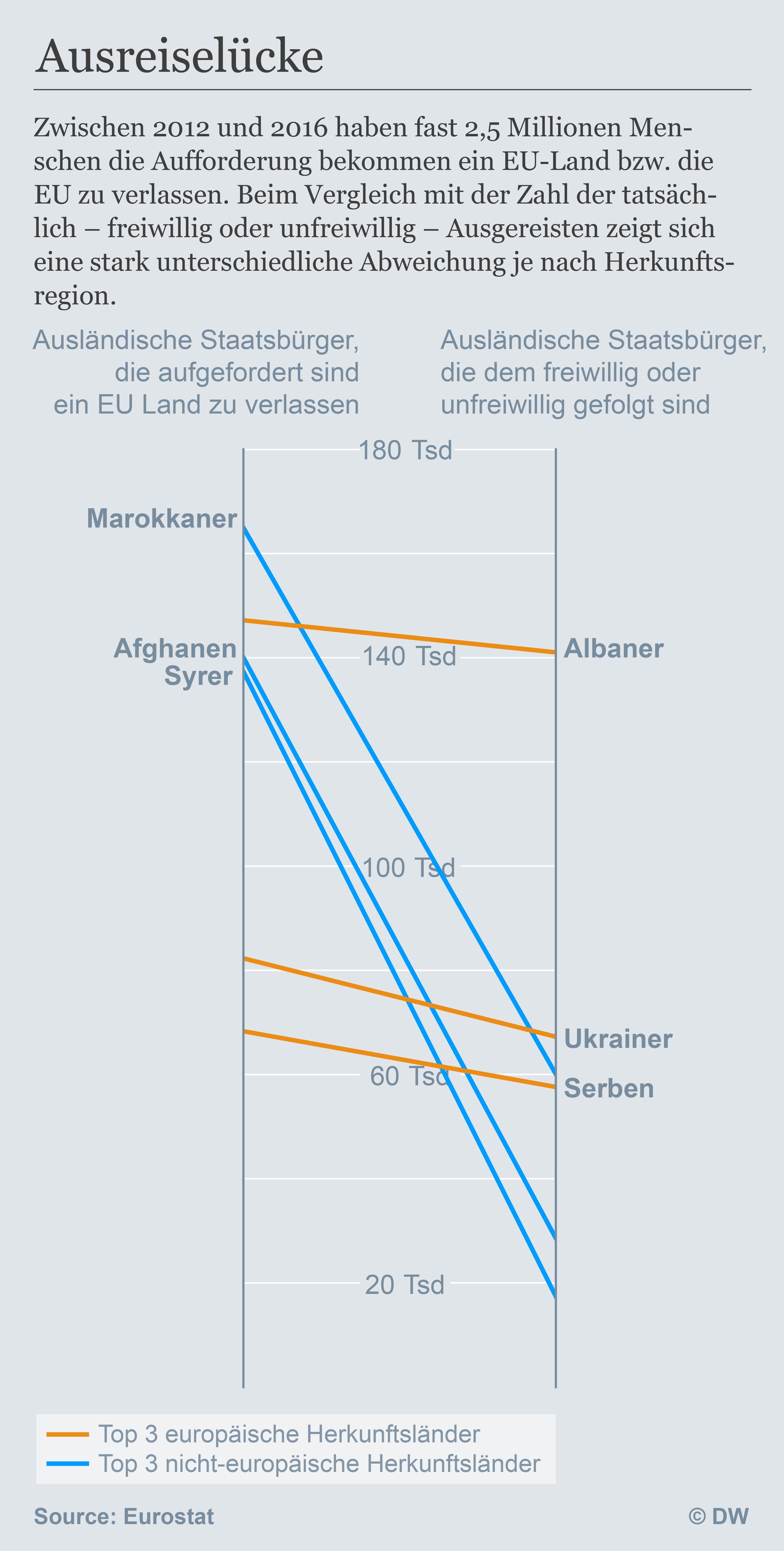 Datenvisualisierung Deutsch Mobil Ausreiseaufforderungen nach Nationalität