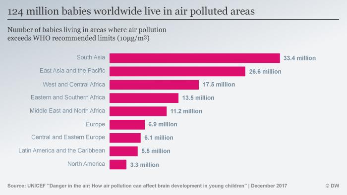 Infografik Säuglinge Kinder Luftverschmutzung ENG