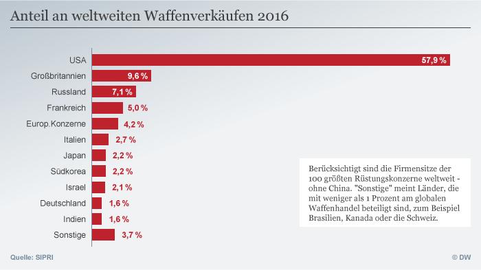 SIPRI: Die Welt (ver)kauft wieder mehr Waffen   Welt   DW   10.12.2017