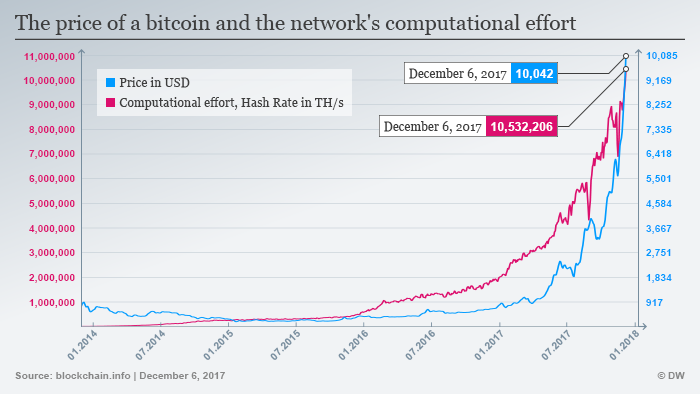 Infographic: the price of bitcoin in dollars, and the computational power of the bitcoin network, plotted over time.