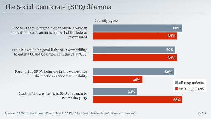 Infografik Deutschlandtrend SPD in der Zwickmühle ENG