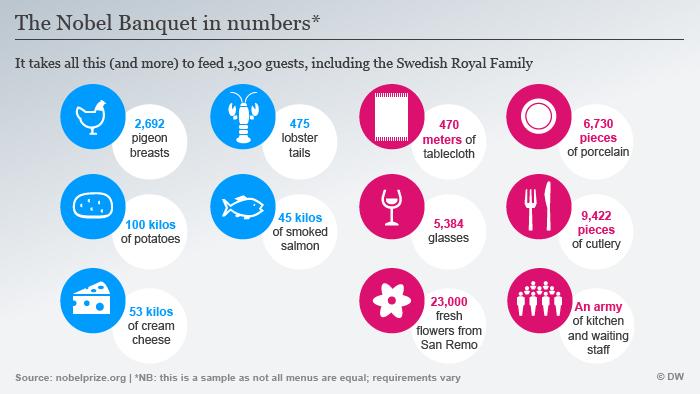 Infografik Nobelpreis Bankett Dinner ENG