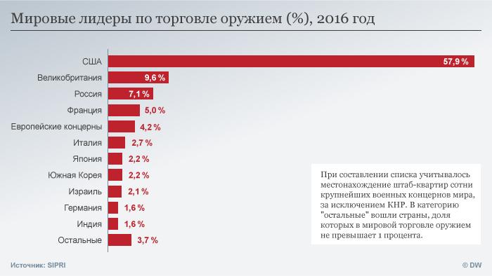 Infografik SIPRI Bericht Weltweite Waffenverkäufe RUS