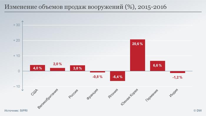 Infografik SIPRI Bericht Waffenhandel RUS
