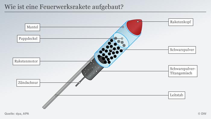 Infografik Wie ist eine Feuerwerksrakete aufgebaut? DEU